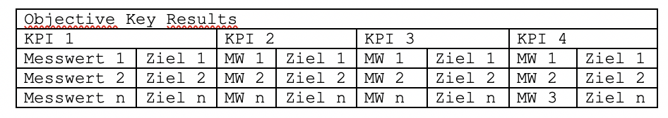 OKR Tabelle